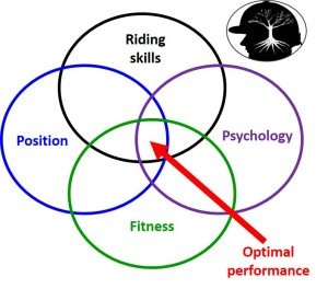 All riders must work on riding skills, position, fitness & psychology for optimal performance